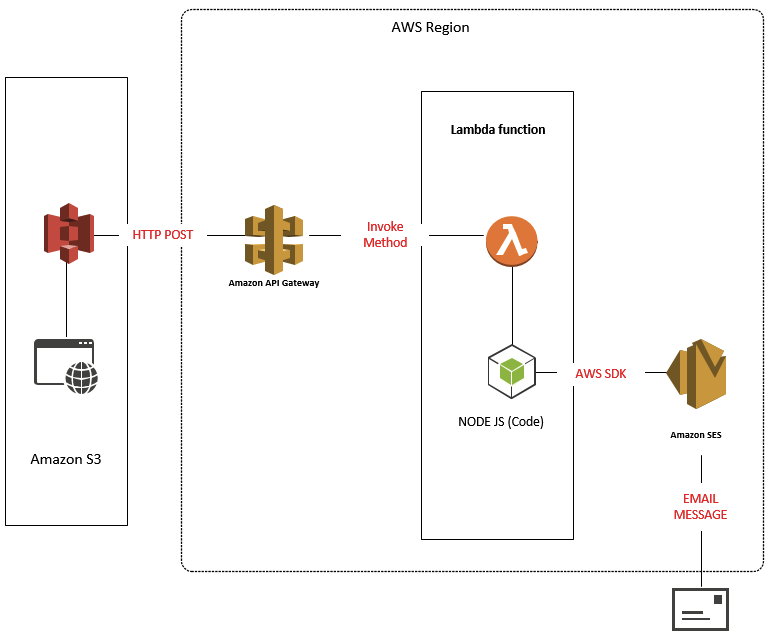 AWS Contact Form Serverless Lambda Function API Gateway Front End